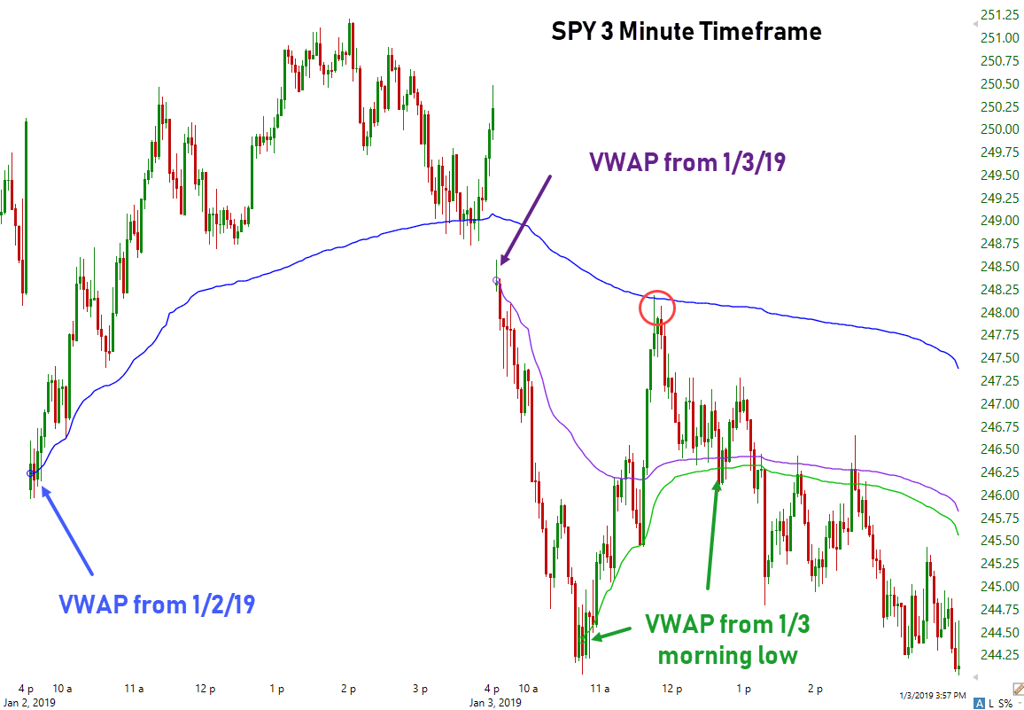 TechnicalTuesdays Using the VWAP – Brian Shannon | Futures Radio Show
